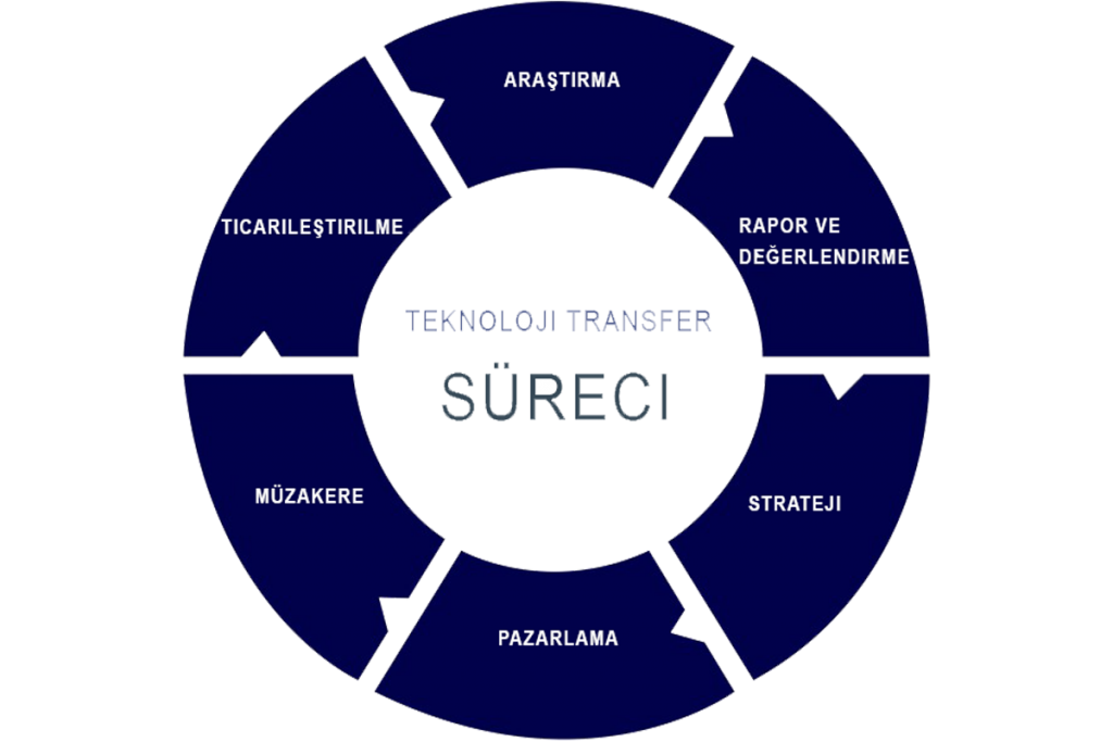 Teknoloji Transferi Danışmanlığı